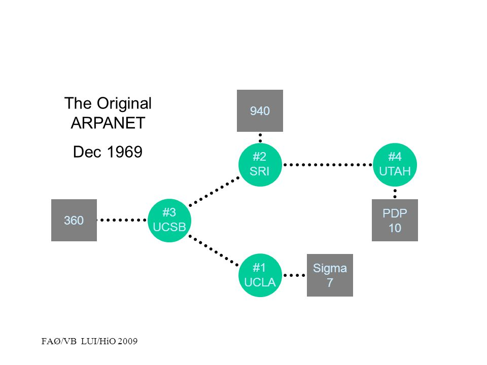 The Original ARPANET Dec 1969 940 #2 SRI #4 UTAH 360 PDP 10 #3 UCSB