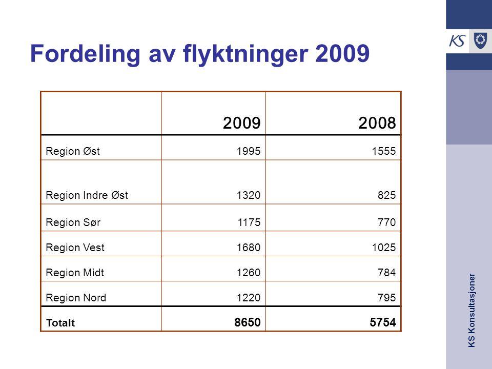 Fordeling av flyktninger 2009