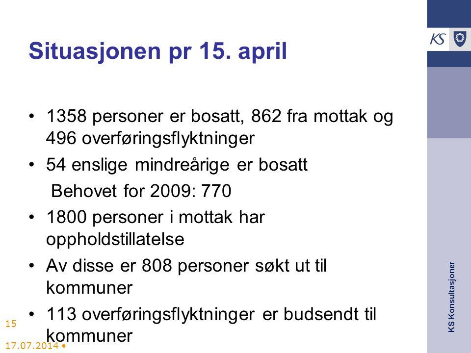 Situasjonen pr 15. april 1358 personer er bosatt, 862 fra mottak og 496 overføringsflyktninger. 54 enslige mindreårige er bosatt.
