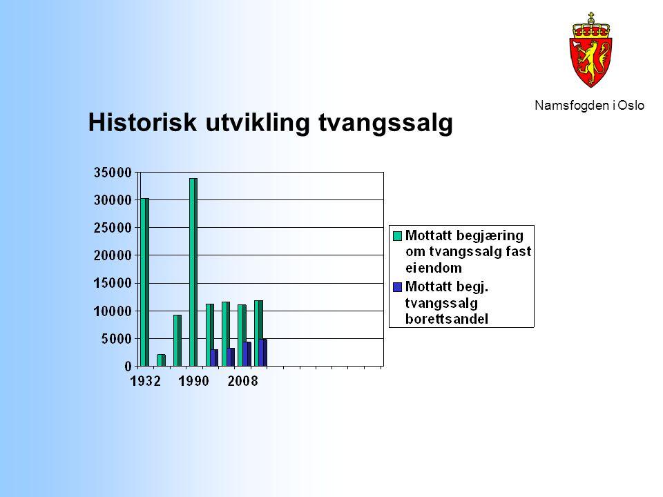 Historisk utvikling tvangssalg