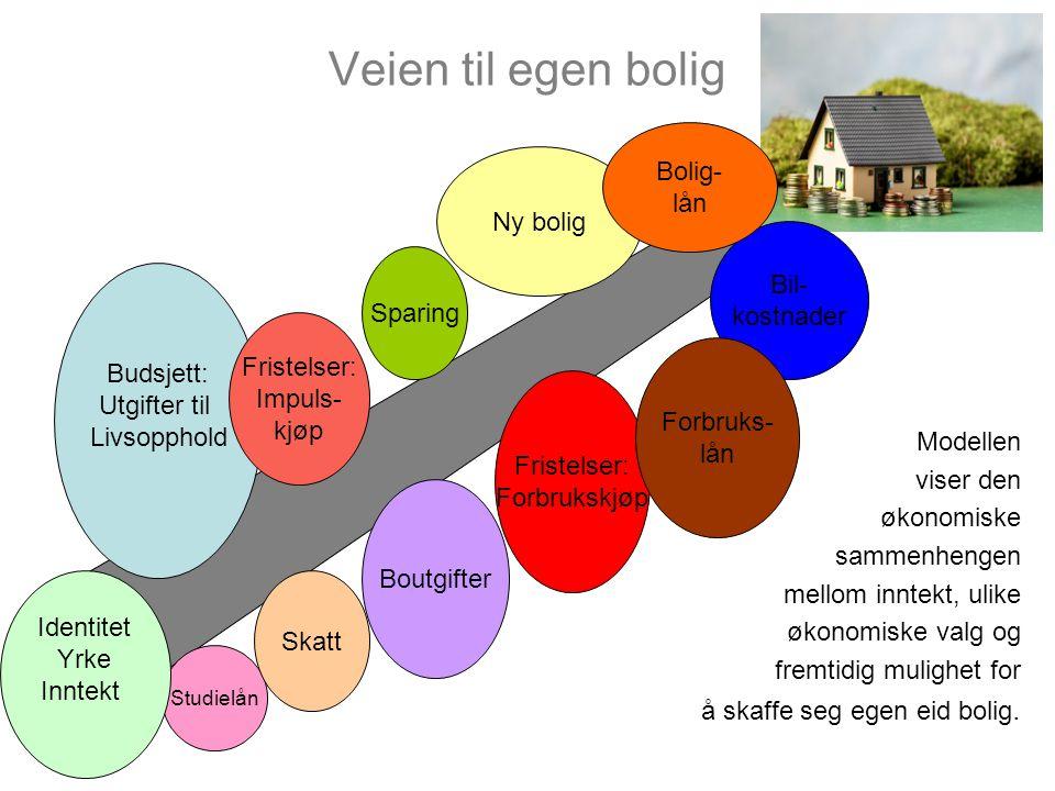 Veien til egen bolig Bolig- lån Ny bolig Bil- kostnader Sparing