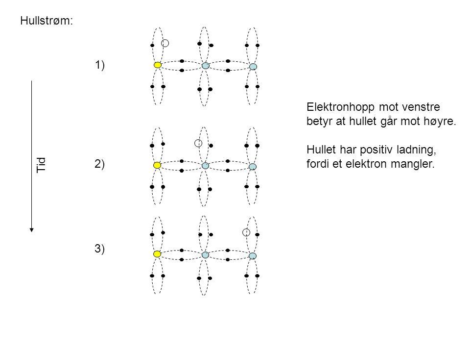 Hullstrøm: 1) 2) 3) Elektronhopp mot venstre. betyr at hullet går mot høyre. Hullet har positiv ladning,