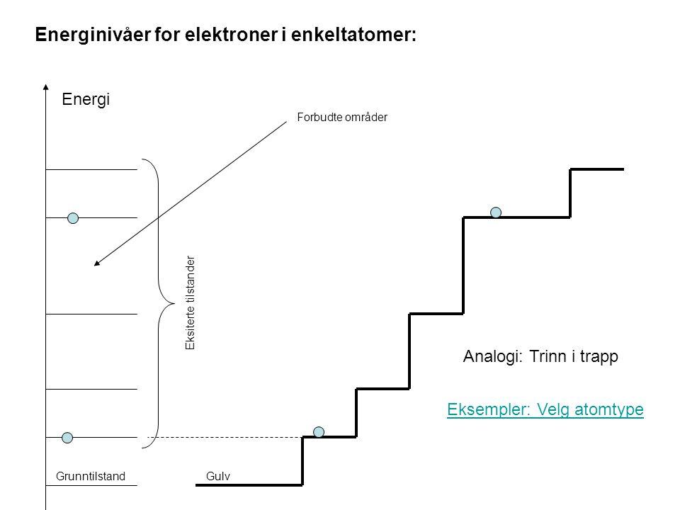 Energinivåer for elektroner i enkeltatomer: