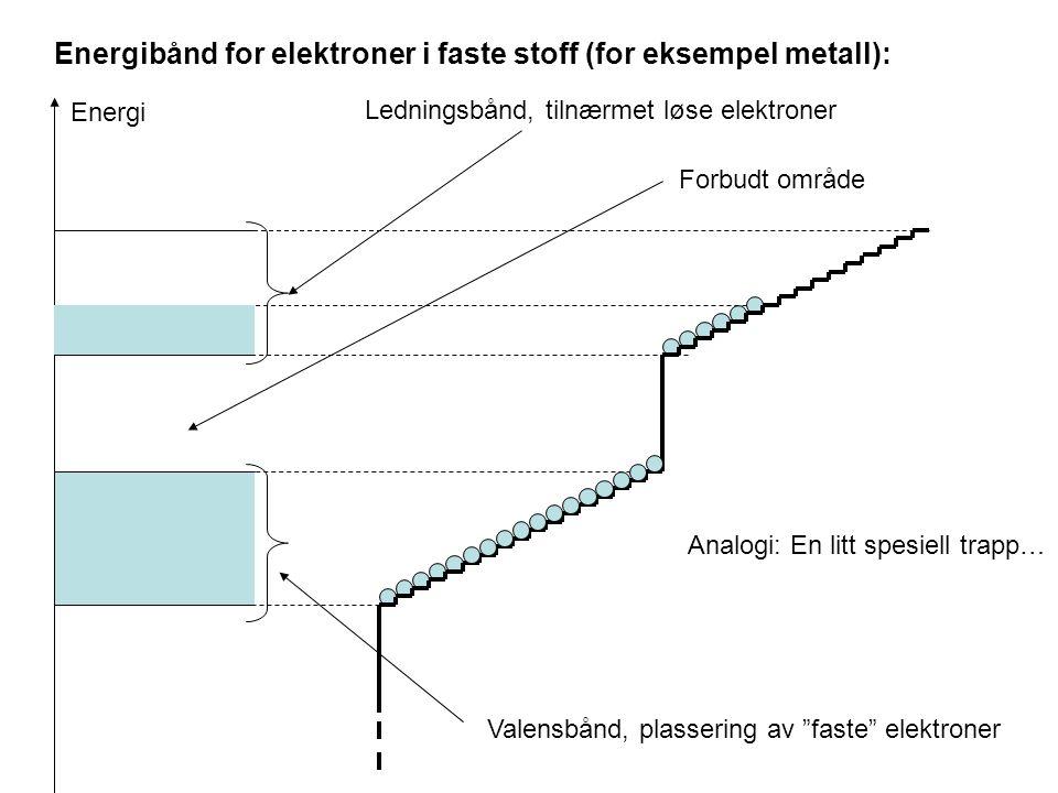 Energibånd for elektroner i faste stoff (for eksempel metall):