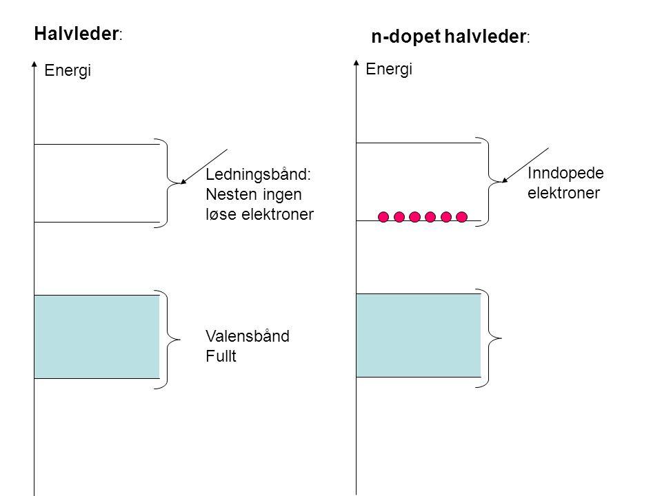 Halvleder: n-dopet halvleder: Energi Energi Ledningsbånd: