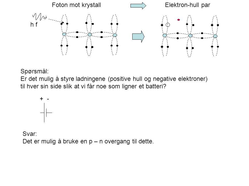 Foton mot krystall Elektron-hull par