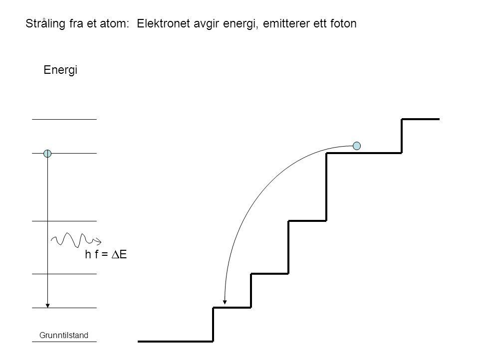 Stråling fra et atom: Elektronet avgir energi, emitterer ett foton