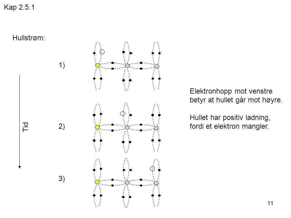 Kap 2.5.1 Hullstrøm: 1) 2) 3) Elektronhopp mot venstre. betyr at hullet går mot høyre. Hullet har positiv ladning,