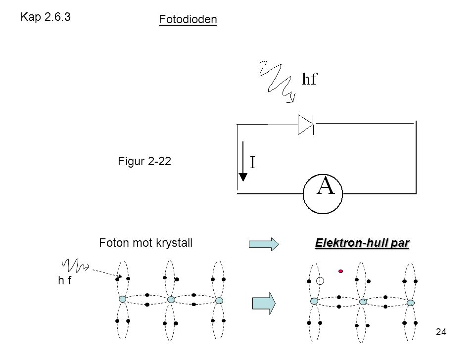 Kap 2.6.3 Fotodioden. Figur 2-22. Foton mot krystall Elektron-hull par.
