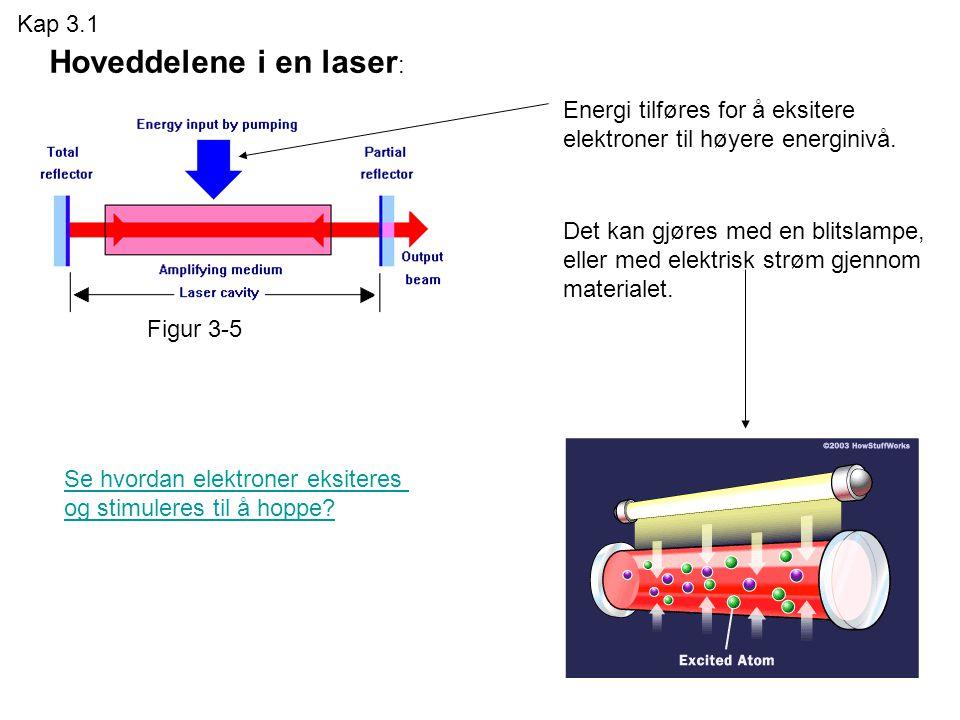 Hoveddelene i en laser: