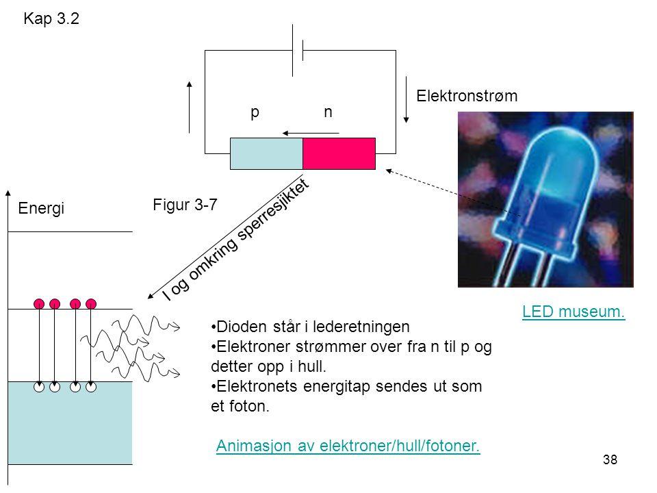 Kap 3.2 Elektronstrøm. p n. Energi. Figur 3-7. I og omkring sperresjiktet. LED museum.
