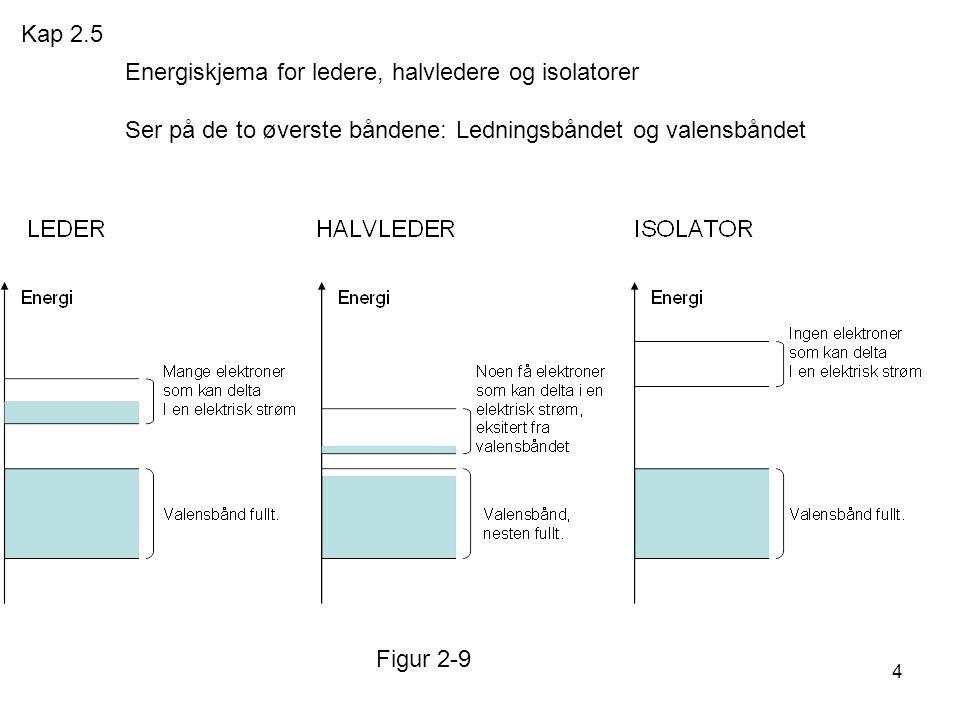 Kap 2.5 Energiskjema for ledere, halvledere og isolatorer Ser på de to øverste båndene: Ledningsbåndet og valensbåndet.