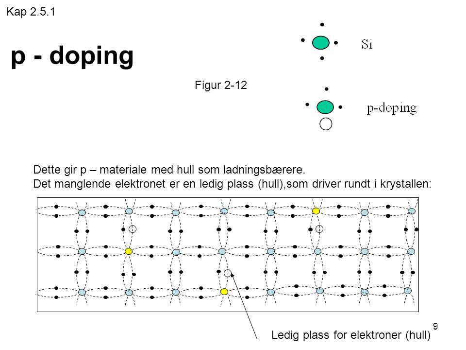 Kap 2.5.1 p - doping. Figur 2-12.