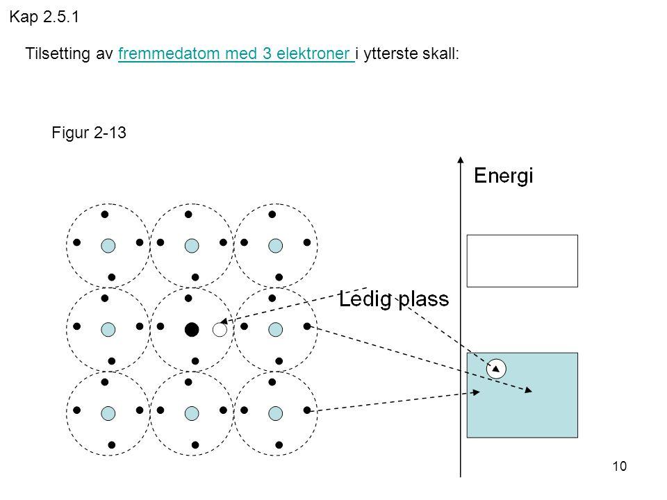 Kap 2.5.1 Tilsetting av fremmedatom med 3 elektroner i ytterste skall: Figur 2-13