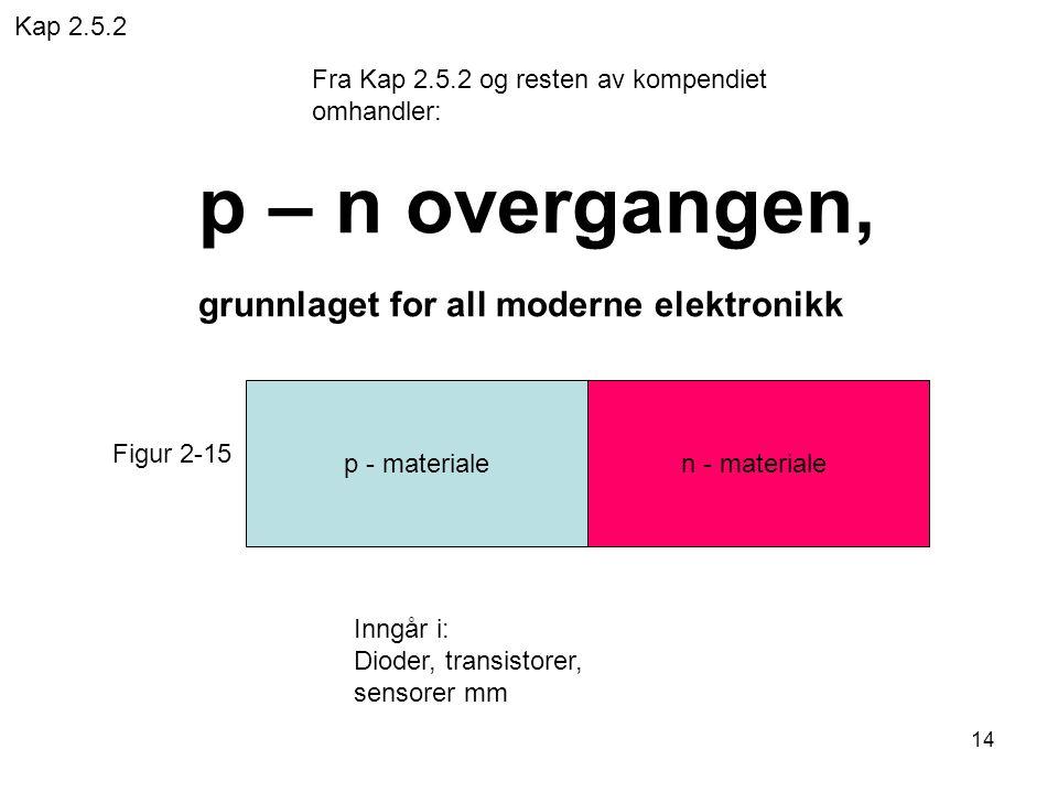 p – n overgangen, grunnlaget for all moderne elektronikk Kap 2.5.2