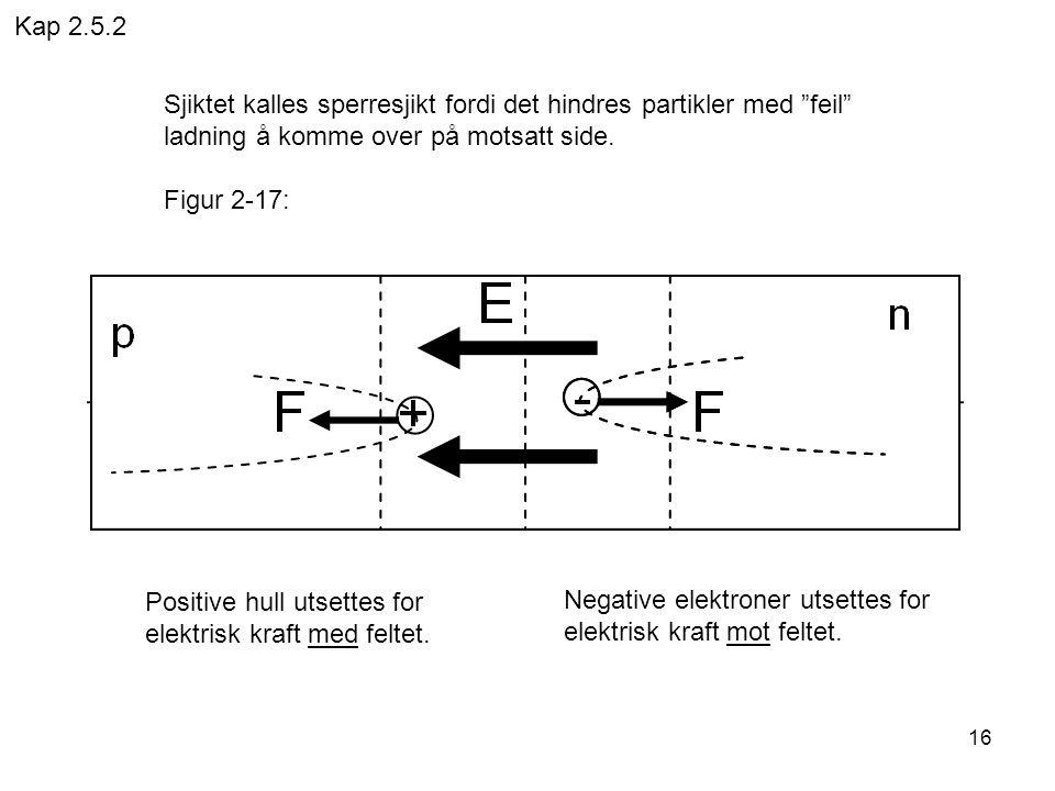 Kap 2.5.2 Sjiktet kalles sperresjikt fordi det hindres partikler med feil ladning å komme over på motsatt side.