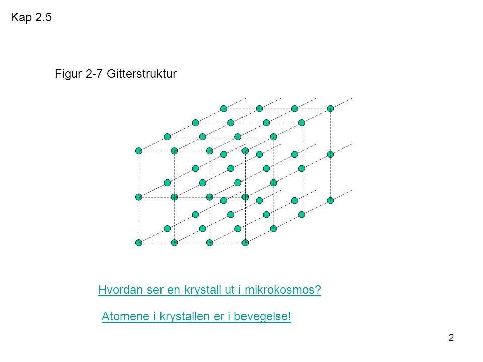 Kap 2.5 Figur 2-7 Gitterstruktur. Hvordan ser en krystall ut i mikrokosmos.