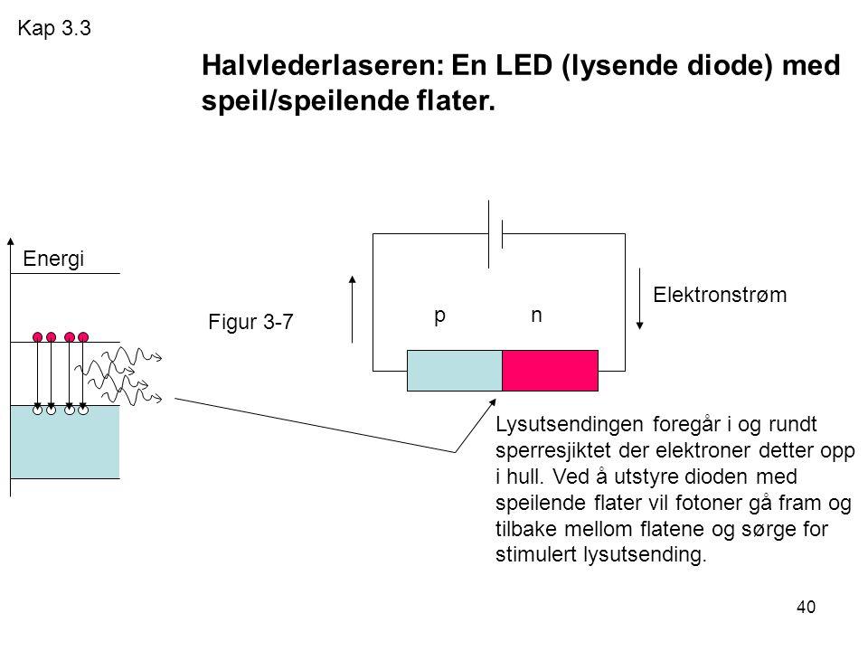 Halvlederlaseren: En LED (lysende diode) med speil/speilende flater.
