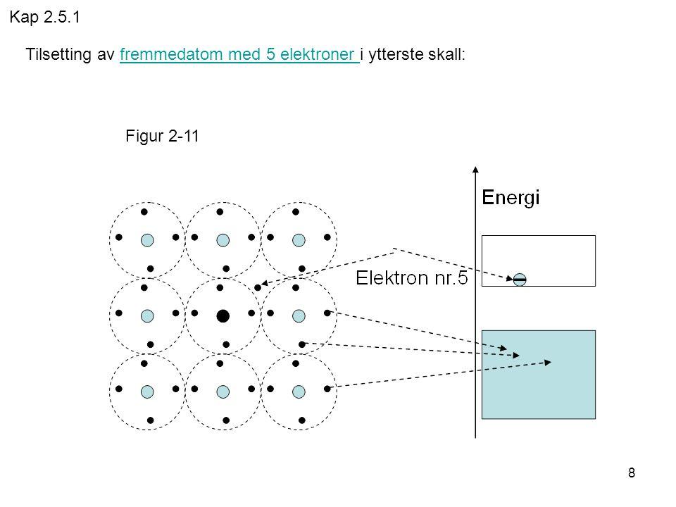 Kap 2.5.1 Tilsetting av fremmedatom med 5 elektroner i ytterste skall: Figur 2-11