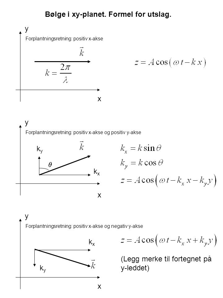 Bølge i xy-planet. Formel for utslag.