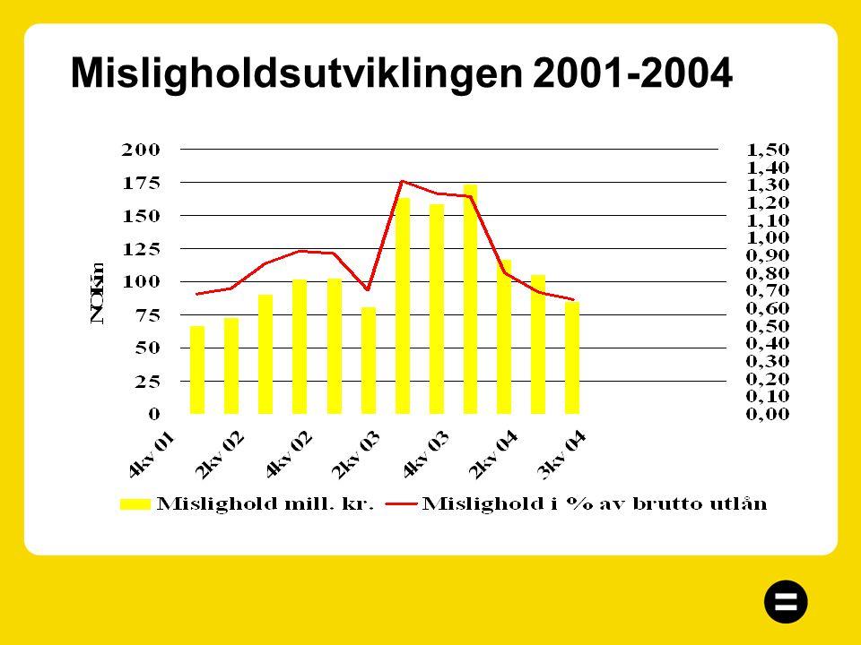 Misligholdsutviklingen 2001-2004