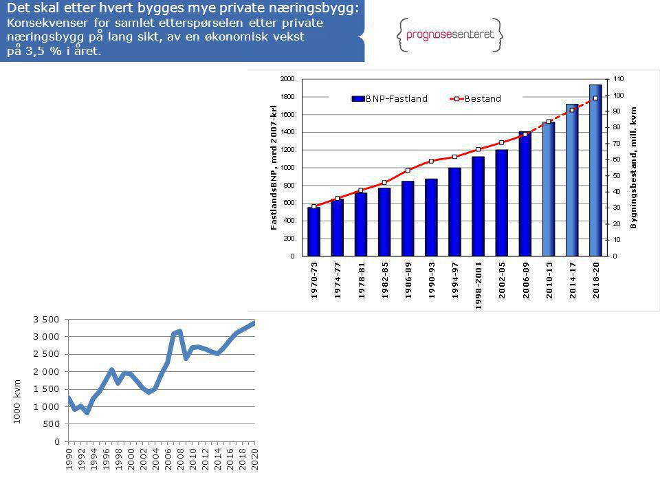 Det skal etter hvert bygges mye private næringsbygg: Konsekvenser for samlet etterspørselen etter private næringsbygg på lang sikt, av en økonomisk vekst på 3,5 % i året.