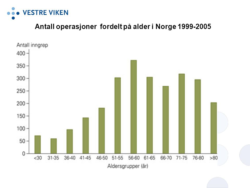 Antall operasjoner fordelt på alder i Norge 1999-2005