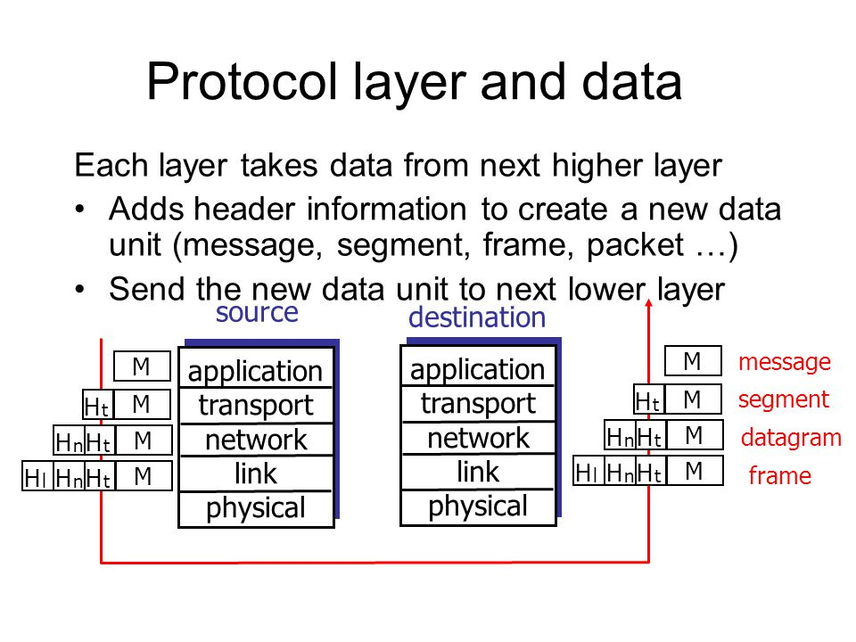 Protocol layer and data