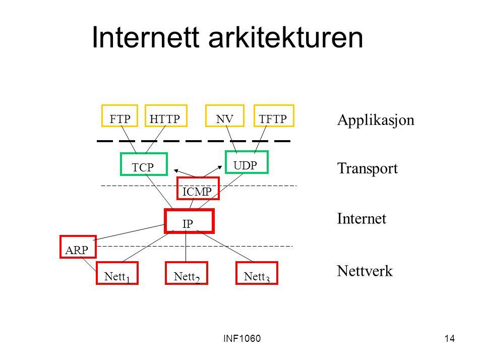 Internett arkitekturen