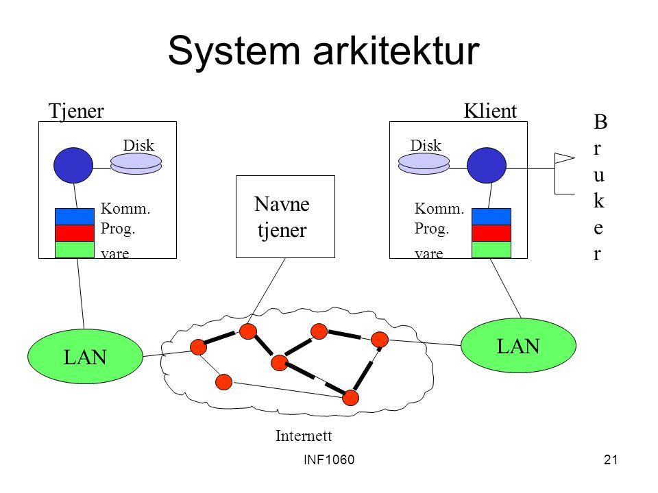 System arkitektur Tjener Klient B r u k e Navne tjener LAN LAN Disk