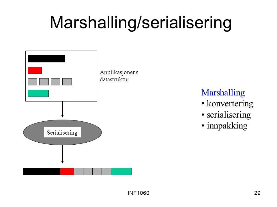 Marshalling/serialisering