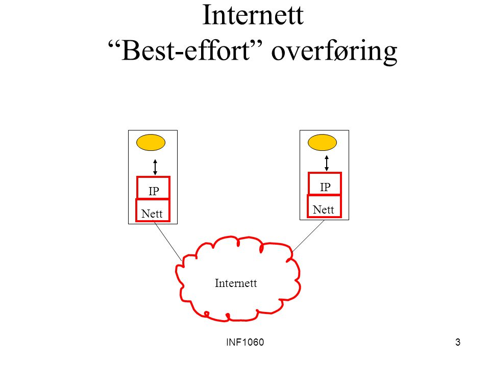 Internett Best-effort overføring