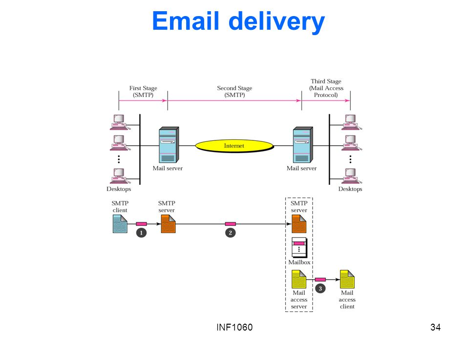 Email delivery INF1060