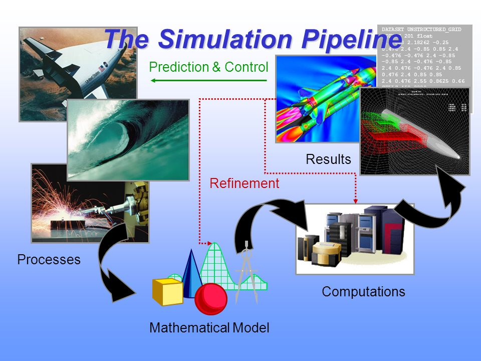 The Simulation Pipeline
