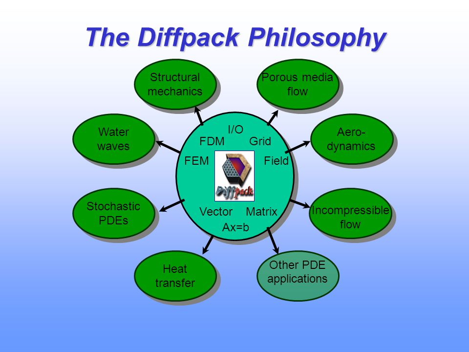 The Diffpack Philosophy
