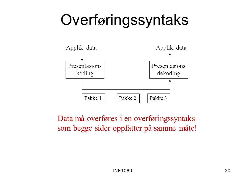 Overføringssyntaks Data må overføres i en overføringssyntaks