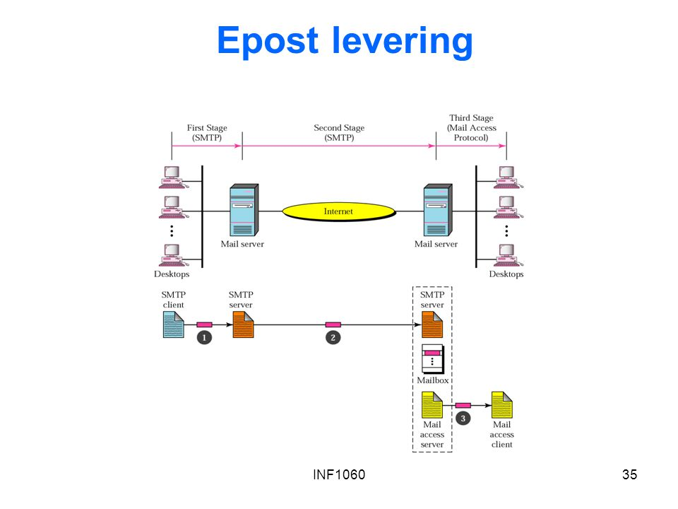 Epost levering INF1060