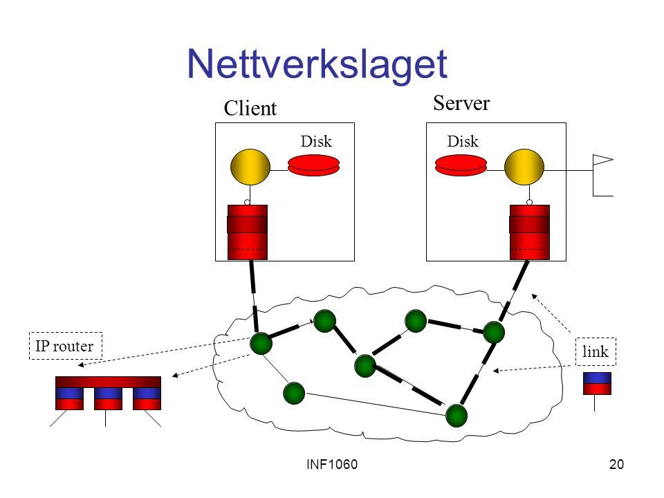 Nettverkslaget Server Client Disk Disk IP router link INF1060