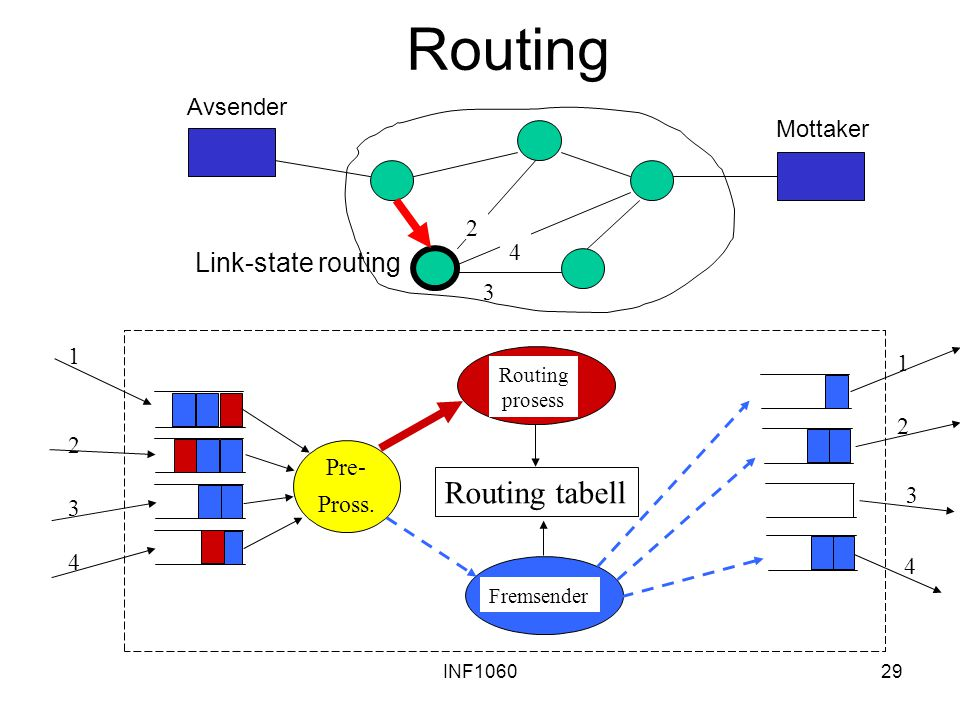 Routing Routing tabell Link-state routing Avsender Mottaker 2 4 3 1 1
