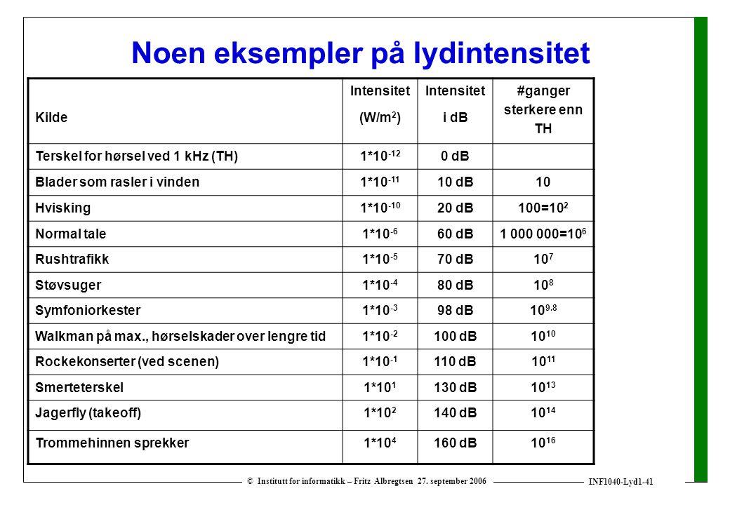 Noen eksempler på lydintensitet