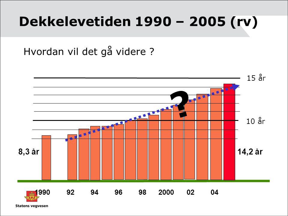Dekkelevetiden 1990 – 2005 (rv) Hvordan vil det gå videre
