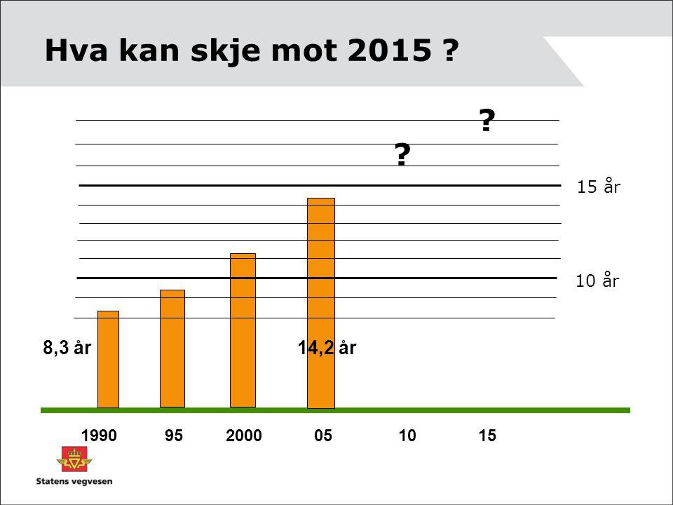 Hva kan skje mot 2015 8,3 år 14,2 år 15 år 10 år