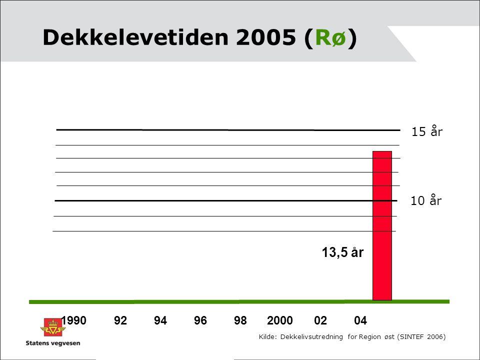Dekkelevetiden 2005 (Rø) 15 år 10 år 13,5 år