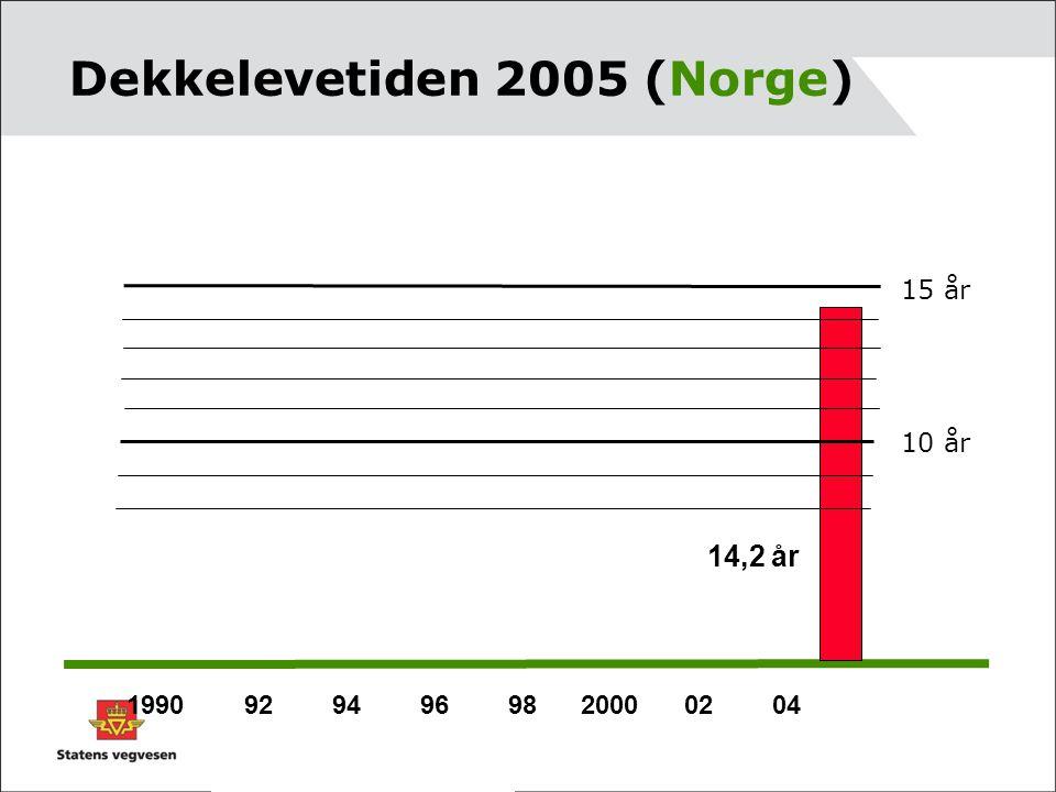 Dekkelevetiden 2005 (Norge)