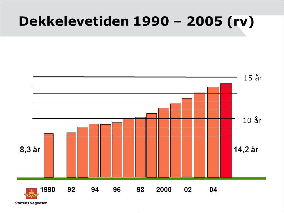 Dekkelevetiden 1990 – 2005 (rv) 8,3 år 14,2 år 15 år 10 år