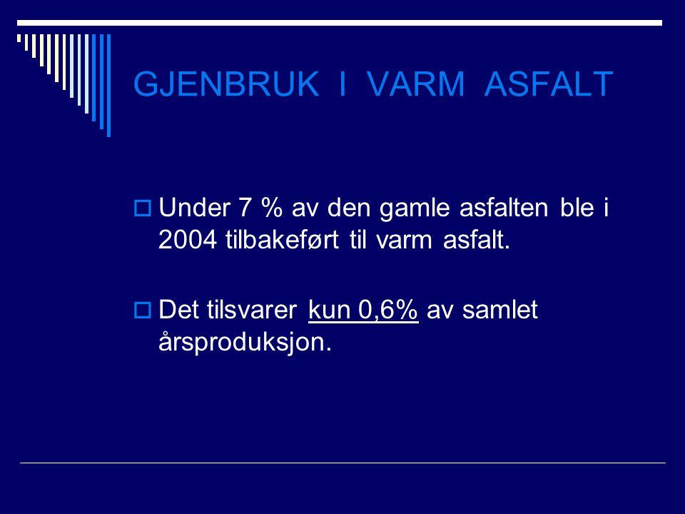 GJENBRUK I VARM ASFALT Under 7 % av den gamle asfalten ble i 2004 tilbakeført til varm asfalt.