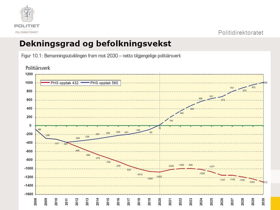 Dekningsgrad og befolkningsvekst