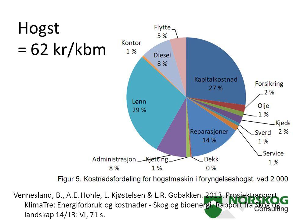 Hogst = 62 kr/kbm