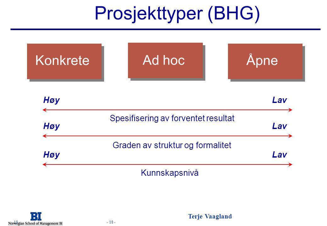 Prosjekttyper (BHG) Konkrete Ad hoc Åpne BHG s.52 Høy Lav
