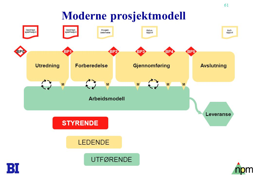 Moderne prosjektmodell